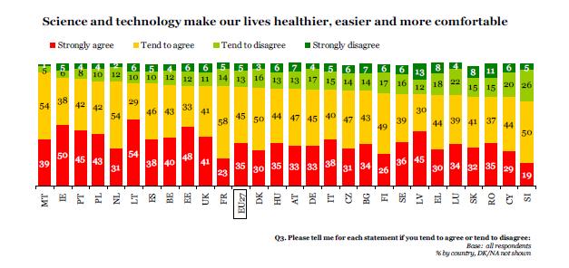Ştiinţa şi tehnologia ne fac viaţa mai sănătoasă, mai uşoară şi mai confortablă