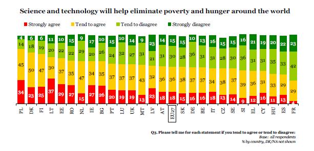 Ştiinţa şi tehnologia vor contribui la eliminarea sărăciei şi foamei în întreaga lume